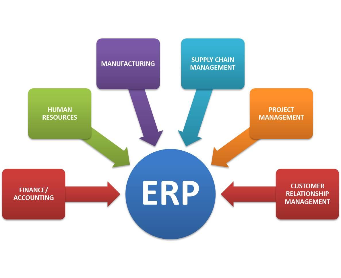 Erp tout savoir : la forme de l'ERP